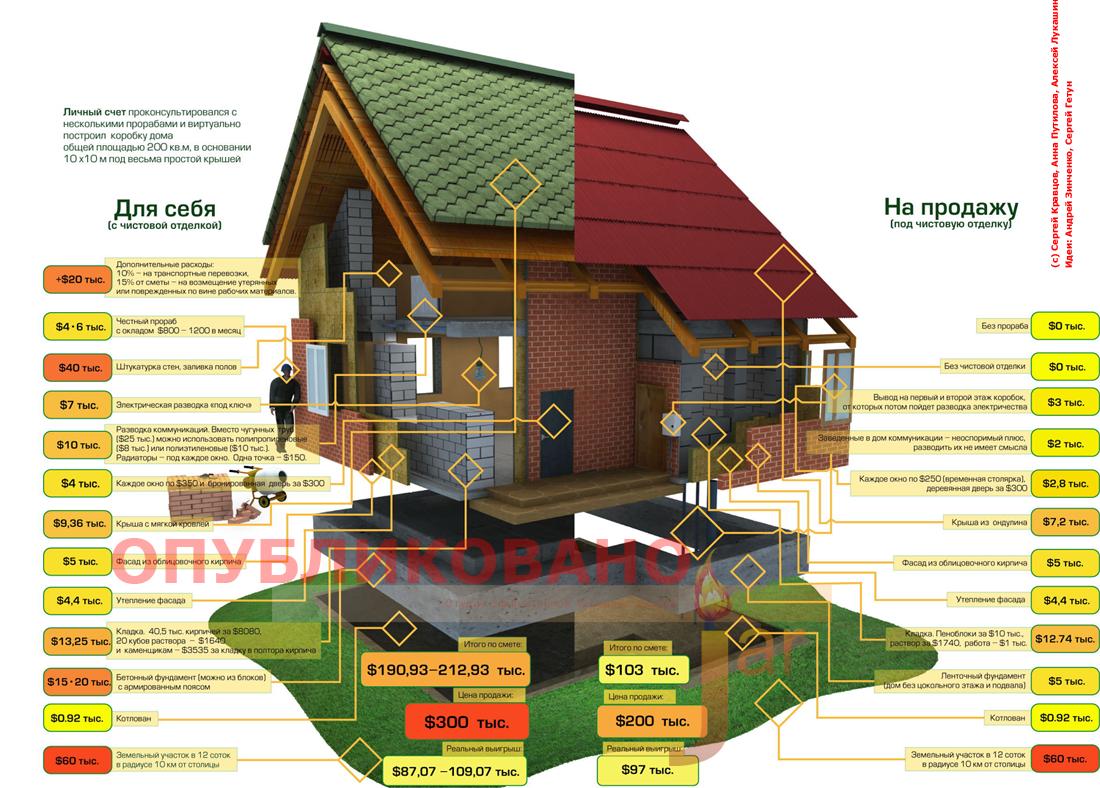 Сколько нужно денег для строительства дома своими руками