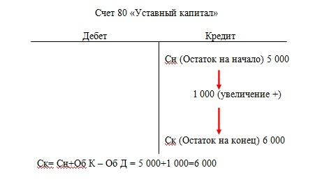 Увеличение уставного капитала ООО в Москве (цена — от 5900...)