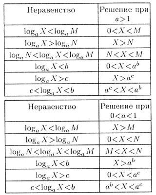Школа рефераты сочинения задачи шпаргалки Логарифмические  Логарифмические неравенства