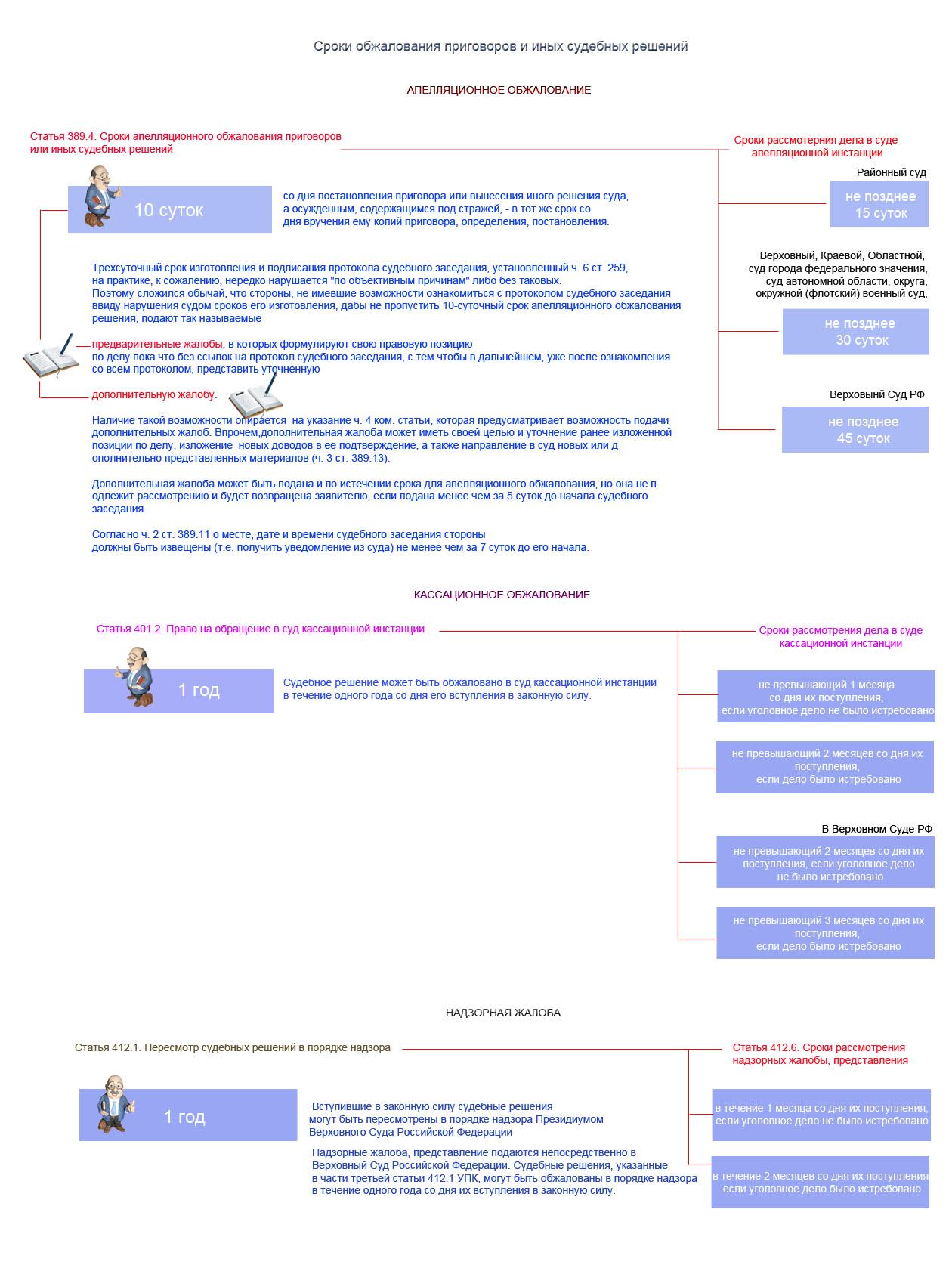 Схема обжалования приговоров