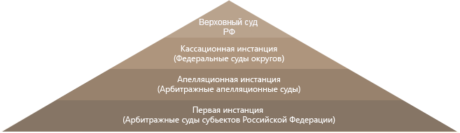 Структура российской федерации схема фото 515