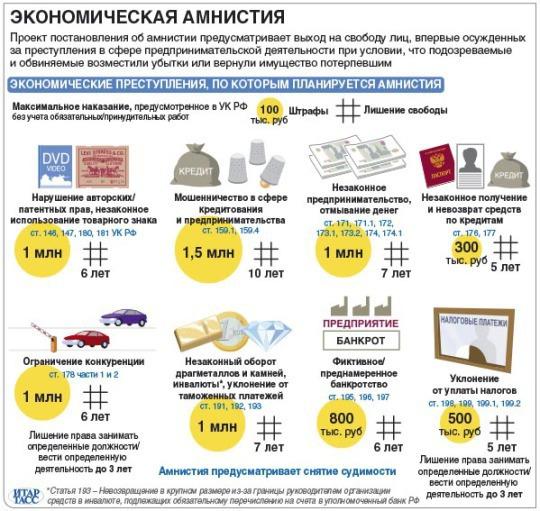 Будет ли амнистия в России 2017 и