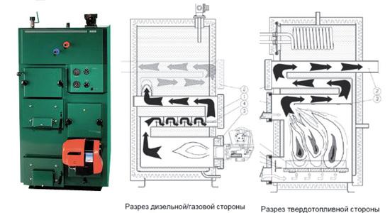 Как сделать пиролизный котел своими руками